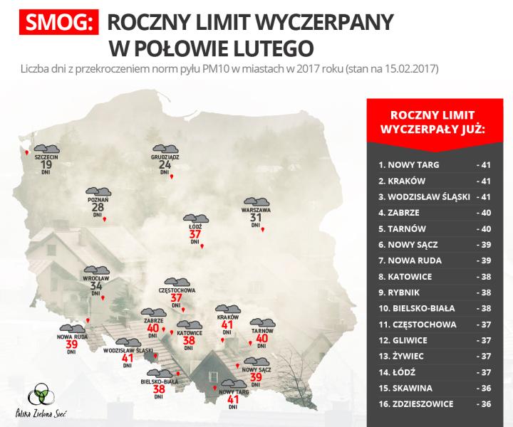 Miasta, które wyczerpały już limit smogu (źródło: Polska Zielona Sieć)