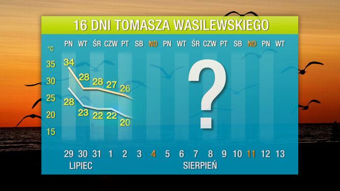 Pogoda na 16 dni: niedługo ochłodzenie przerwie upał