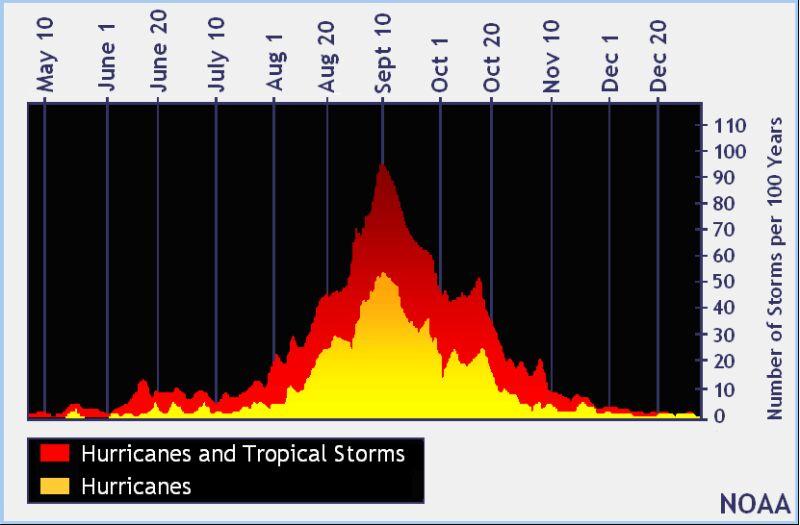 Liczba huraganów i burz na Atlantyku w poszczególnych dniach (NOAA)